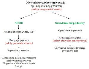 Schemat porównujący ADHD z osobą świadomie nieposłuszną