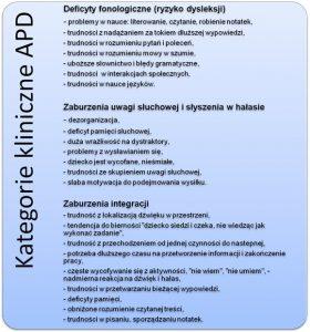 Kategorie kliniczne APD: opis zaburzeń